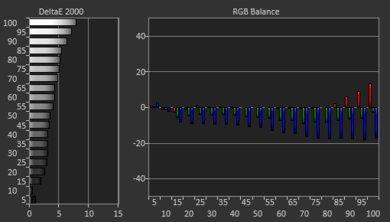 LG UM7300 Pre White Balance Picture