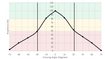 MSI Optix G27C Vertical Brightness Picture