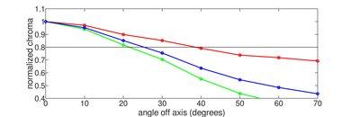 Hisense H8F Chroma Graph