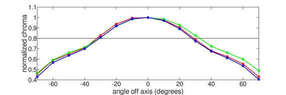 ASUS TUF Gaming VG27AQL1A Vertical Chroma Graph
