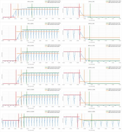 Samsung NU8500 Response Time Chart