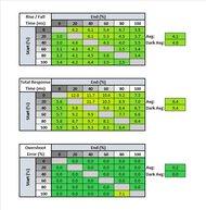 Acer Nitro XV273 Xbmiiprzx Response Time Table
