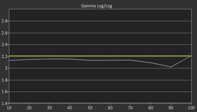 Sony X850D Pre Gamma Curve Picture