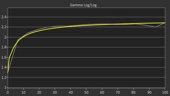 LG 34GP950G-B Pre Gamma Curve Picture