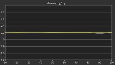Sony X900F Post Gamma Curve Picture