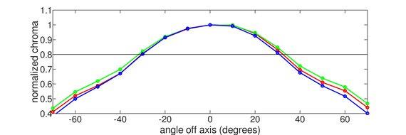 LG 27GN800-B Vertical Chroma Graph