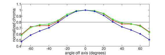 Dell S3221QS Vertical Chroma Graph