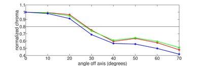 LG UM7300 Chroma Graph