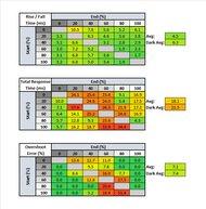 Gigabyte G34WQC Response Time Table