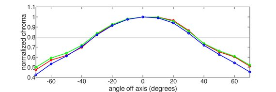 MSI Optix G273QF Vertical Chroma Graph