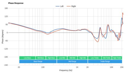 Sennheiser Momentum 2.0/HD1 Over-Ear Phase Response
