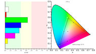 HP 27F Color Gamut sRGB Picture