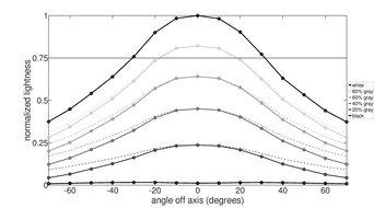Mobile Pixels TRIO Horizontal Lightness Graph