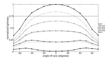 ASUS VG245H Horizontal Lightness Graph