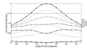 AOC CU34G2X Vertical Lightness Graph