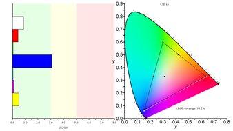 Gigabyte G32QC Color Gamut sRGB Picture