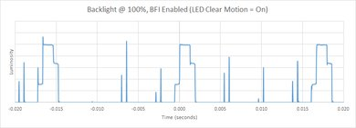 Samsung Q6FN BFI Frequency Picture