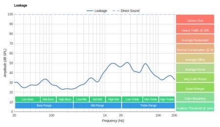 Parrot Zik 3/Zik 3.0 Wireless Leakage