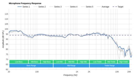 Logitech G433 Gaming Headset Microphone Frequency Response