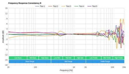 Bluedio T2S/Turbine T2S Wireless Consistency R