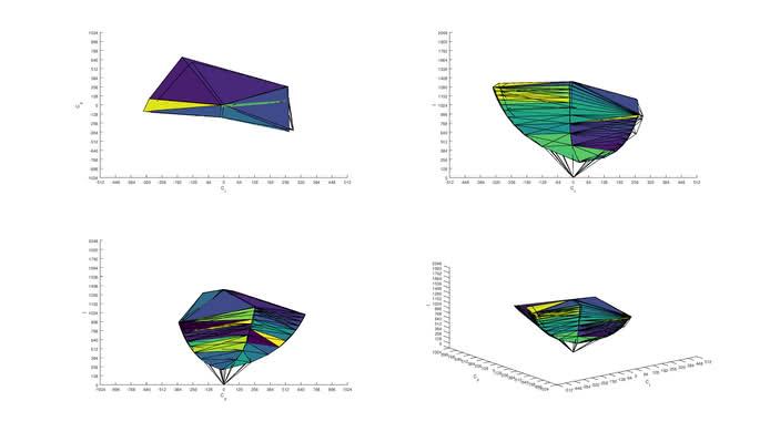Dell U2518D sRGB Color Volume ITP picture