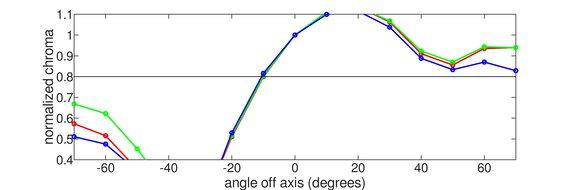 ViewSonic XG2402 Vertical Chroma Graph