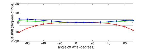 LG 32GP850-B Horizontal Hue Graph