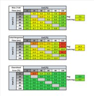 BenQ EW3270U Response Time Table