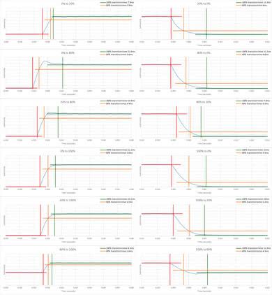 LG SK9500 Response Time Chart
