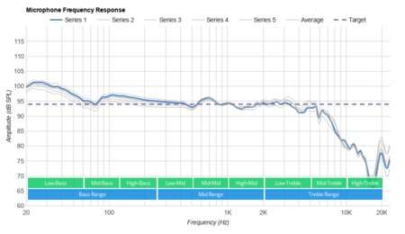 HyperX Cloud Revolver Microphone Frequency Response