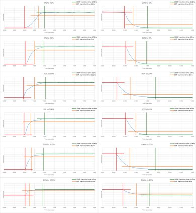 TCL S517 Response Time Chart