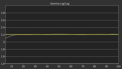 Samsung NU7100 Post Gamma Curve Picture