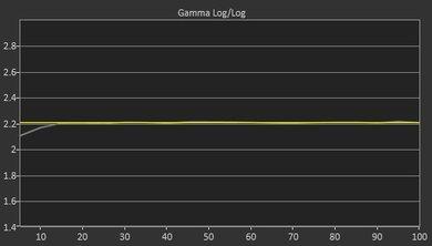 Samsung NU7100 Post Gamma Curve Picture