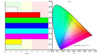 ASUS ZenScreen Go MB16AHP Color Gamut ARGB Picture