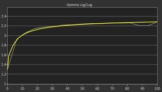 MSI Optix G27CQ4 Post Gamma Curve Picture