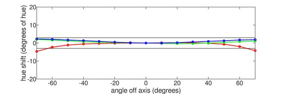 ASUS ProArt Display PA278CV Vertical Hue Graph