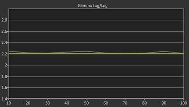 Sharp N7000U Post Gamma Curve Picture