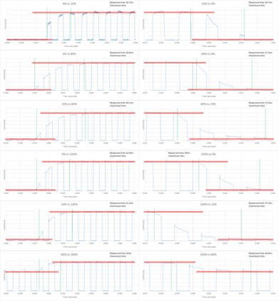 LG UH6550 Response Time Chart