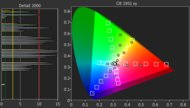 Samsung MU6290 Color Gamut DCI-P3 Picture