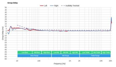LucidSound LS31 Wireless Group Delay