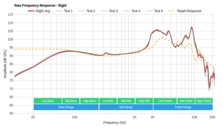 Grado SR80e/SR80 Raw FR R