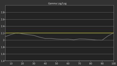 Samsung RU7300 Pre Gamma Curve Picture
