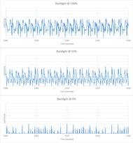 Hisense U8G Backlight chart