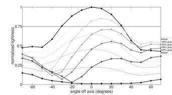 LG 24GL600F Vertical Lightness Graph