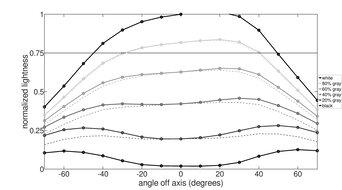 Samsung UE590 Horizontal Lightness Graph