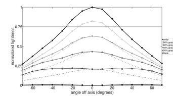 ASUS  TUF VG27VQ Horizontal Lightness Graph