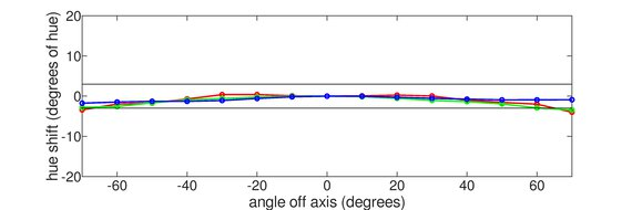 Dell S2722DGM Vertical Hue Graph