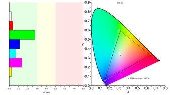 Dell UltraSharp U2721DE Color Gamut sRGB Picture