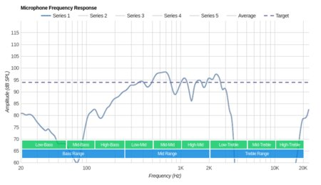 AKG N700NC Wireless Microphone Frequency Response