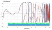 JBL CLUB 950NC Wireless Phase Response